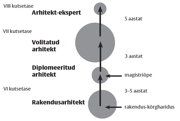 sirp4_arhitekt