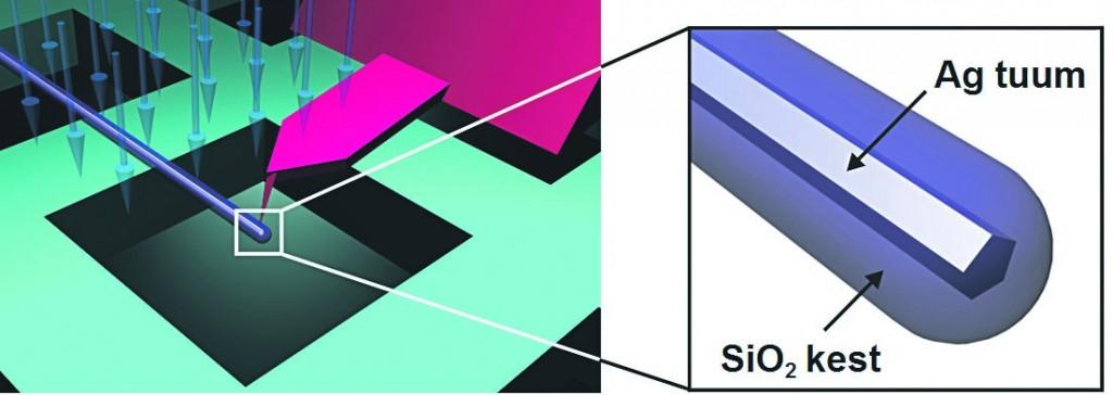 Joonis 2. a) nanomanipuleerimise katseskeem: üksikult võrel asetsevat Ag/SiO2 nanotraati painutatakse elektronkiire all, b) suurendatud pilt ränioksiidiga kaetud hõbenanotraadist.