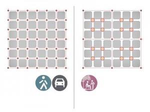 Auto- ja bussiliiklus on kontsentreeritud igale kolmandale tänavale, jalakäigu- ja kergliikluse ala kasvab. Superkvartalite sisse tekivad uued võimalused seniste ristmike kasutuselevõtuks inimsõbralike (nt spordi-) platside ja (nt mängu-) väljakutena.