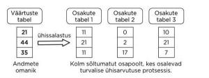 Joonis 1. Turvaline ühisarvutus on krüptograafiline meetod, mis lubab analüüsida andmeid nii, et üksikuid väärtusi ei ole kunagi võimalik näha.