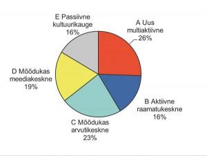 Joonis 1. Eestlaste jaotumine viide kultuuriaktiivsuse klastrisse.