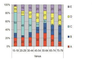 Joonis 2.  Kultuuripubliku tüüpide osakaal  eri earühmades.