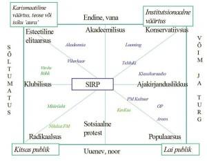 Joonis 4. Sirbi jt kultuuriväljaannete hüpoteetiline asend Eesti kultuuriväljal