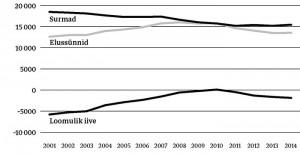Joonis 1. Sünnid, surmad ja loomulik iive Eestis aastatel 2001–2014.