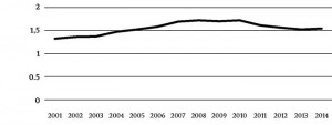 Joonis 2. Summaarne sündimuskordaja Eestis – keskmine elussündinud laste arv naise kohta tema elu jooksul, kui kehtiksid kindla aasta sündimuse vanuskordajad.