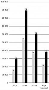 Joonis 3. Kõrgharidusega isikute sooline ja vanuseline jagunemine Eestis 2011. a. rahvaloenduse andmetel. Allikas: Statistikaamet