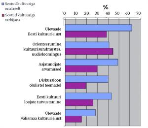 Joonis 1. Kulturiajakirjanduse rolli erinevus erialaselt ja huvialaselt kultuurivaldkonnaga seotud lugejatele