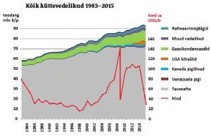 Naftatootmise tipuni jõudmisega kaasnes 2005. aasta alguses kiire hinna ja asendusküttevedelike mahu kasv, järgnes kiire hinnalangus 2009. aastal ja nüüdse majanduskriisi eel. 2011. kuni 2014. aastani püsinud nafta hind umbes 100 USAdollarit barreli eest kasvatas USA kildaõli ning muude vedelike (biokütused, söe- ja põlevkiviõlijms) tootmist. Uue kriisi saabumisega kahanes naftanõudlus ja selle hind ning asendusküttevedelike tootmine osutus kahjumlikuks (nende toodang tipnes 2015. aasta juunis).