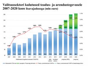 Joonis 2. Urmas Varblane. Aastatel 2007–2020 valitsussektori kulutused teadus- ja arendustegevusele koos lisavajadusega (mln eurot). Aprill 2016.