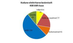 e33a068abda Elektrienergia moodustab energiakulutustest nii energeetiliselt kui ka  rahaliselt kümnendiku. Keskmise kodu 408 kWh elektrienergia kuutarbest  tervelt 210 ...